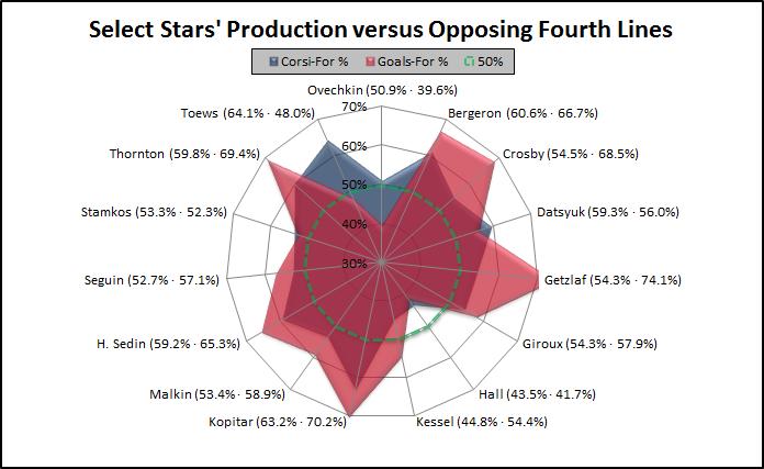 Stars_vs_4l