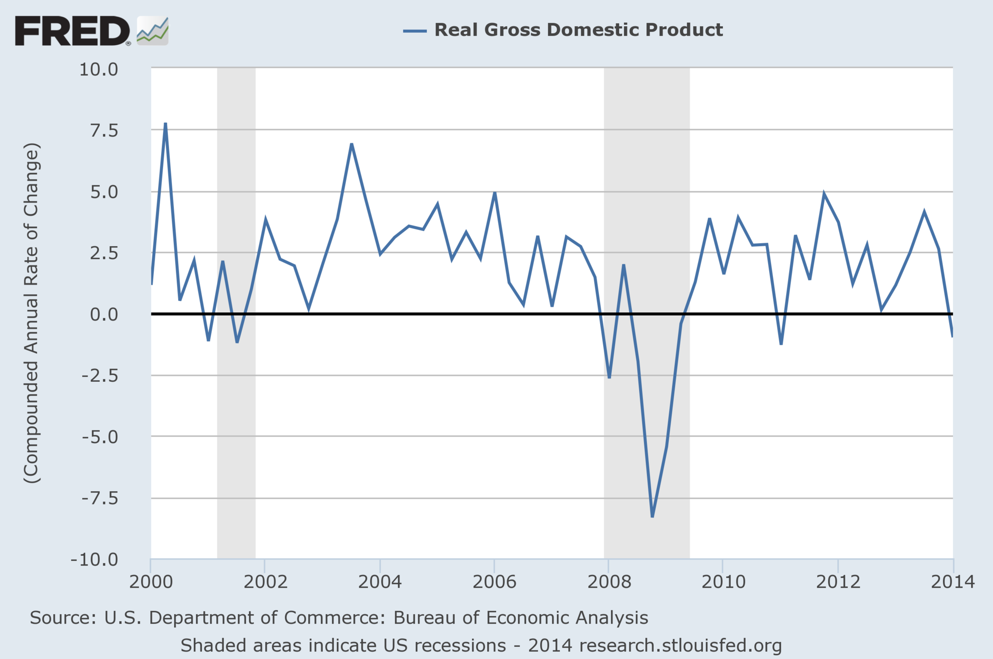 Everything you need to know about gdp vox - Bureau of economic analysis us department of commerce ...