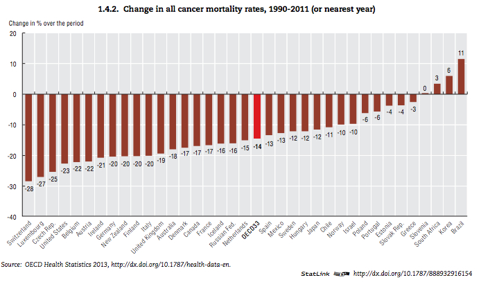 Change_in_mortality_rates_cancer