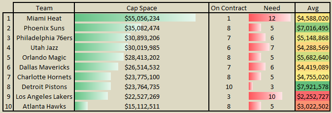 Free_agency_2014_-_most_cap_space_roster_spots