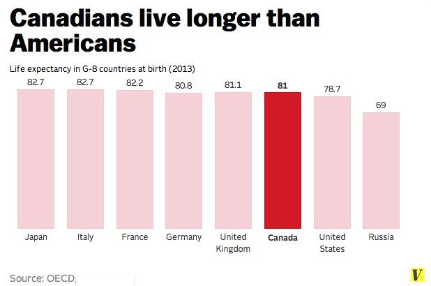 No doubt aboot it: Canada is better than America in at ...