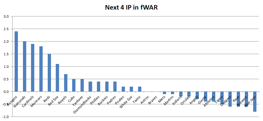 Next_4_ip_fwar