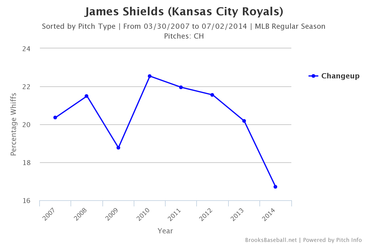 James_shields_changeup_whiffs