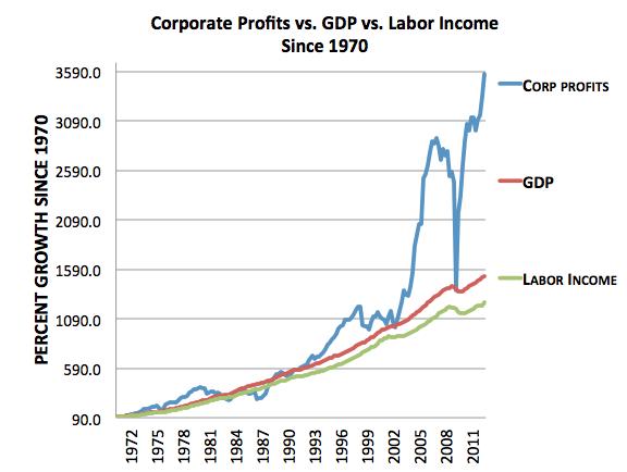 Labor_versus_corporate_profits