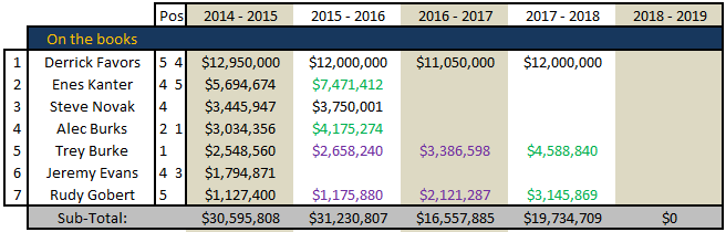 Free_agency_2014_-_utah_jazz_cap_space_july_6_-_01