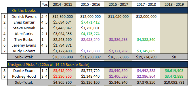 Free_agency_2014_-_utah_jazz_cap_space_july_6_-_02