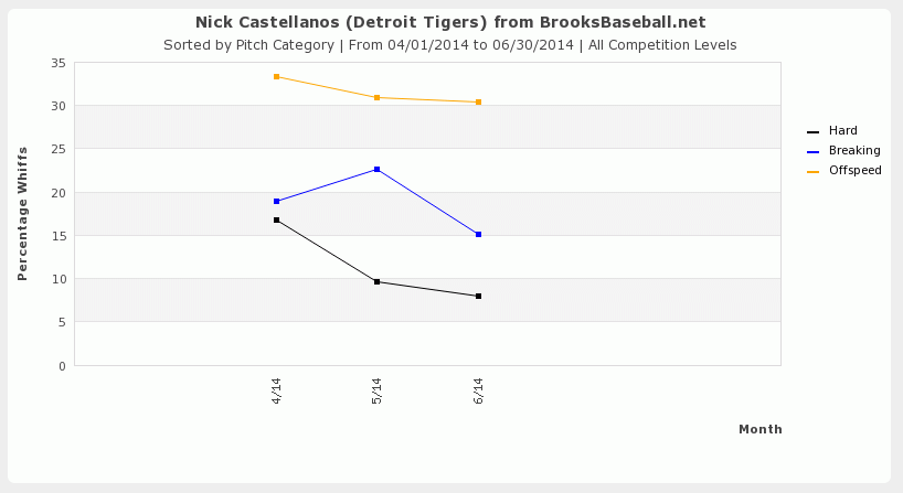 Castellanos_whiff_rate_medium