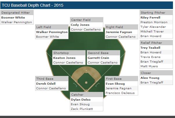 2015 way to early tcu baseball depth chart frogs o war