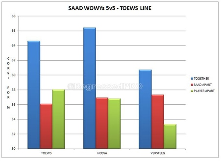 Saad_wowys_toews_line_medium