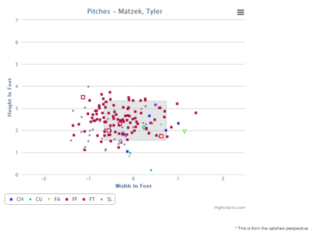 Matzek_out-foul-swings_medium