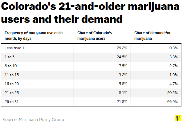 Colorado_marijuana_users_and_their_demand