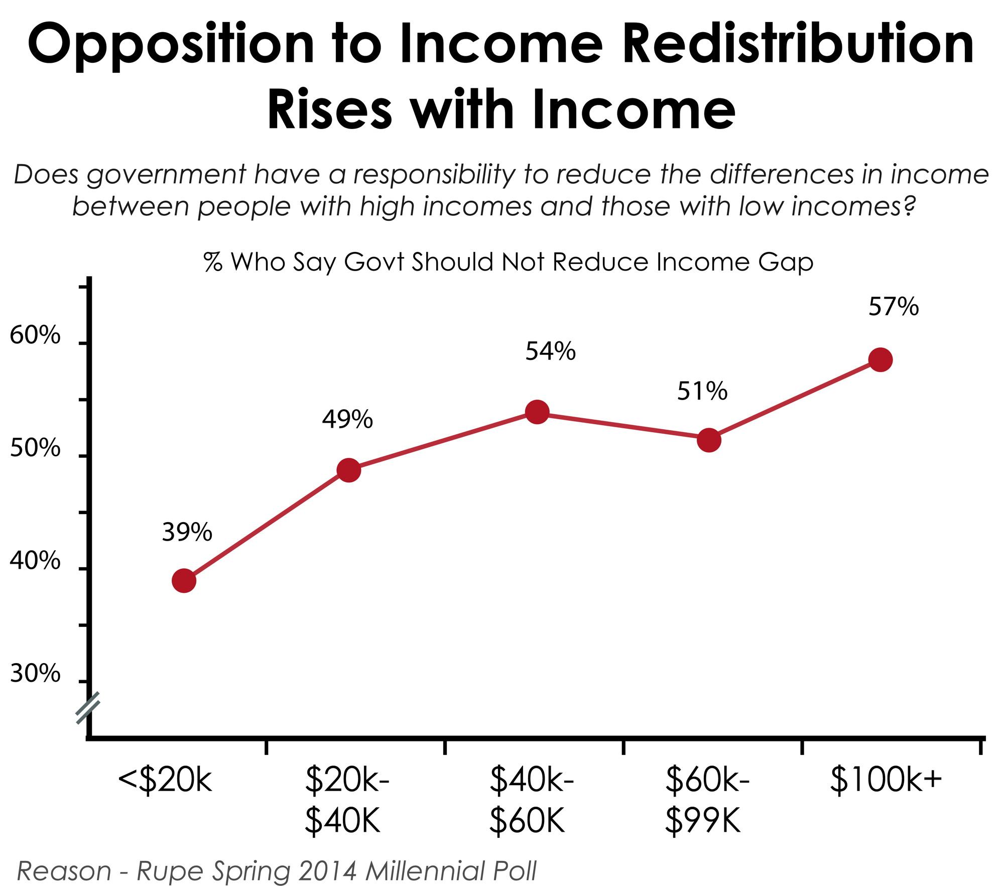 Reason_inequalityincome