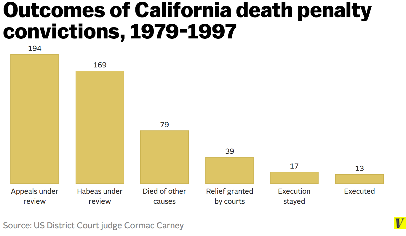 the death penalty in california It takes decades to carry out the death penalty -- not just in california but throughout the nation.