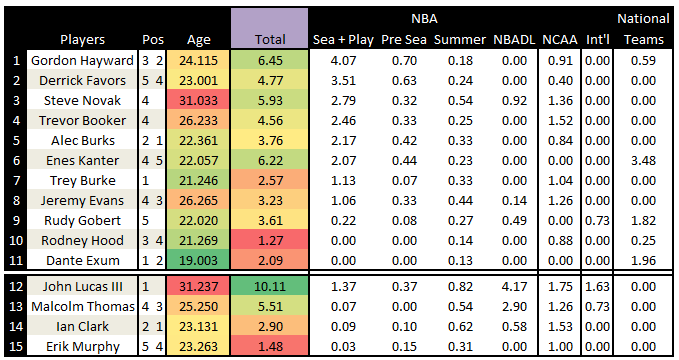 Utah_jazz_2014_2015_roster_-_graded_experience_july_16