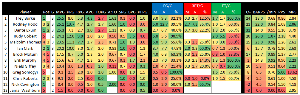 Lvsl_2014_-_jazz_stats_after_gm_3