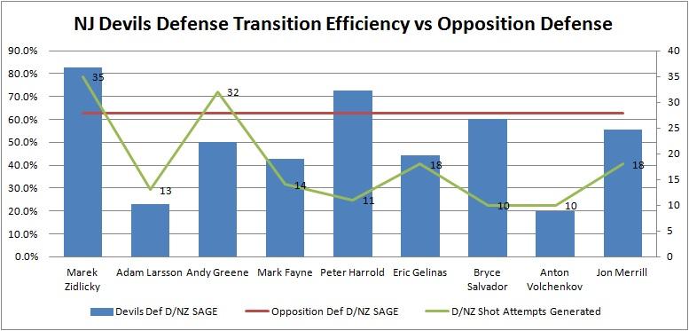 Def_transition_comparison