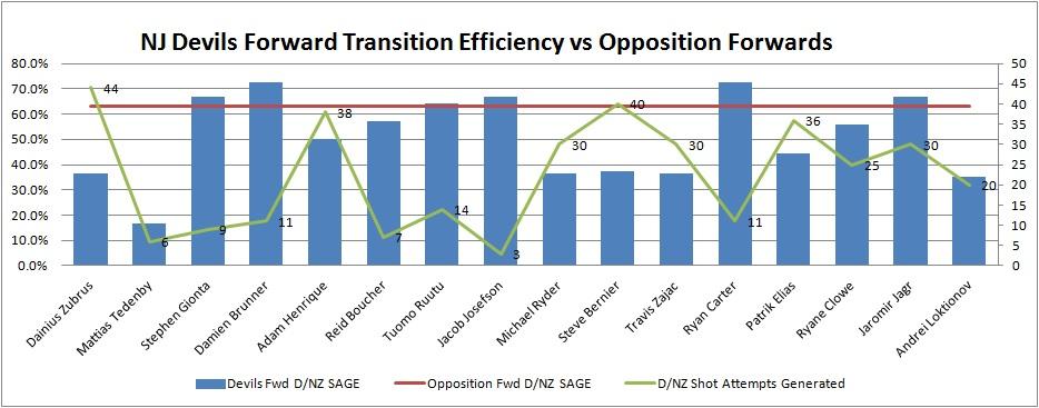 Fwd_transition_comparison