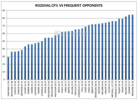 Rozsival_cf__opponents_medium