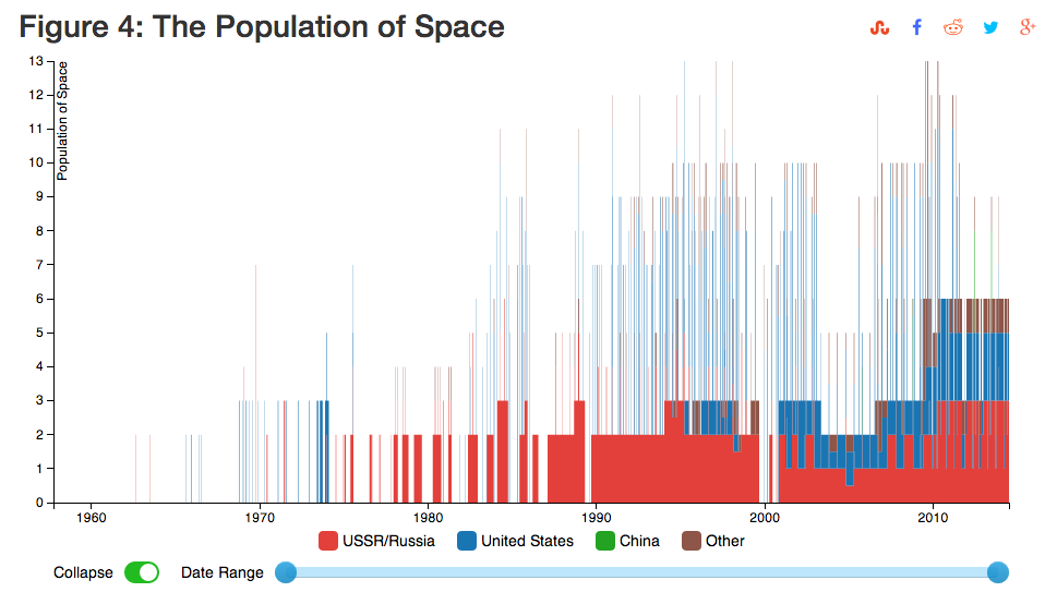 Space.population