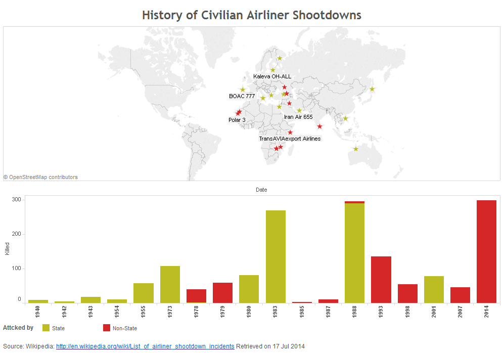 History_of_civilian_airliner_shootdowns