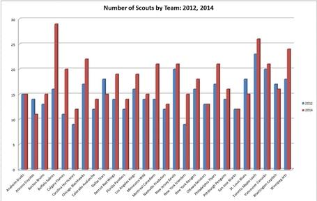 Scouting_bar_graph_league_wide_comparison_2012__2014_medium