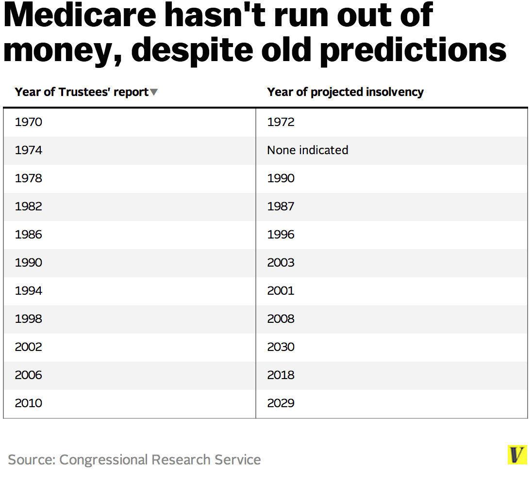 Medicare_projections
