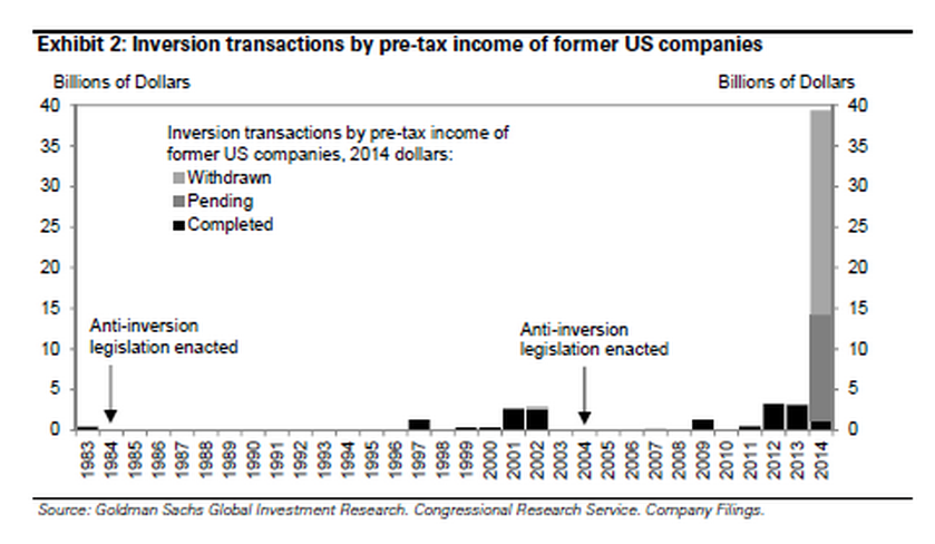 Goldman_tax_inversions