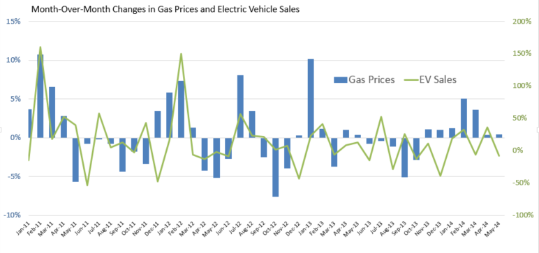 5 Electric Car S Often Follow Spikes In Gas Prices