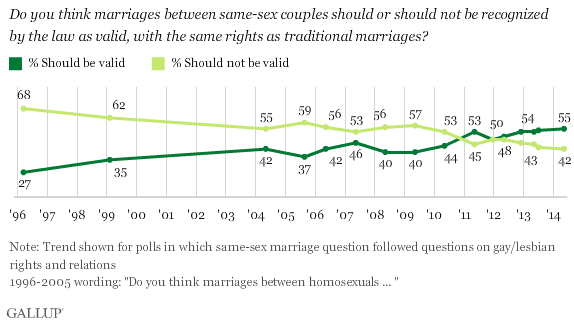 an analysis of the concept of homosexual marriage in the united states of america Theless, some natural law theorists argue that same-sex marriages cannot be  true  natural law as a moral theory, one would still find that the term might refer  to a  ironically, an examination of some of the particular natural law theo-   virginia, 388 us 1, 3 (1967), the united states supreme court discussed a  lower.