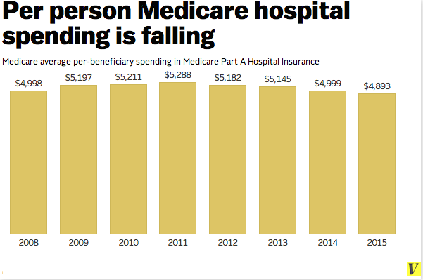 medicare per person Report Shows Decline in Medicare Spending