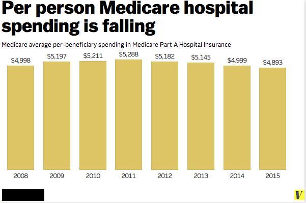 Medicare_per_person