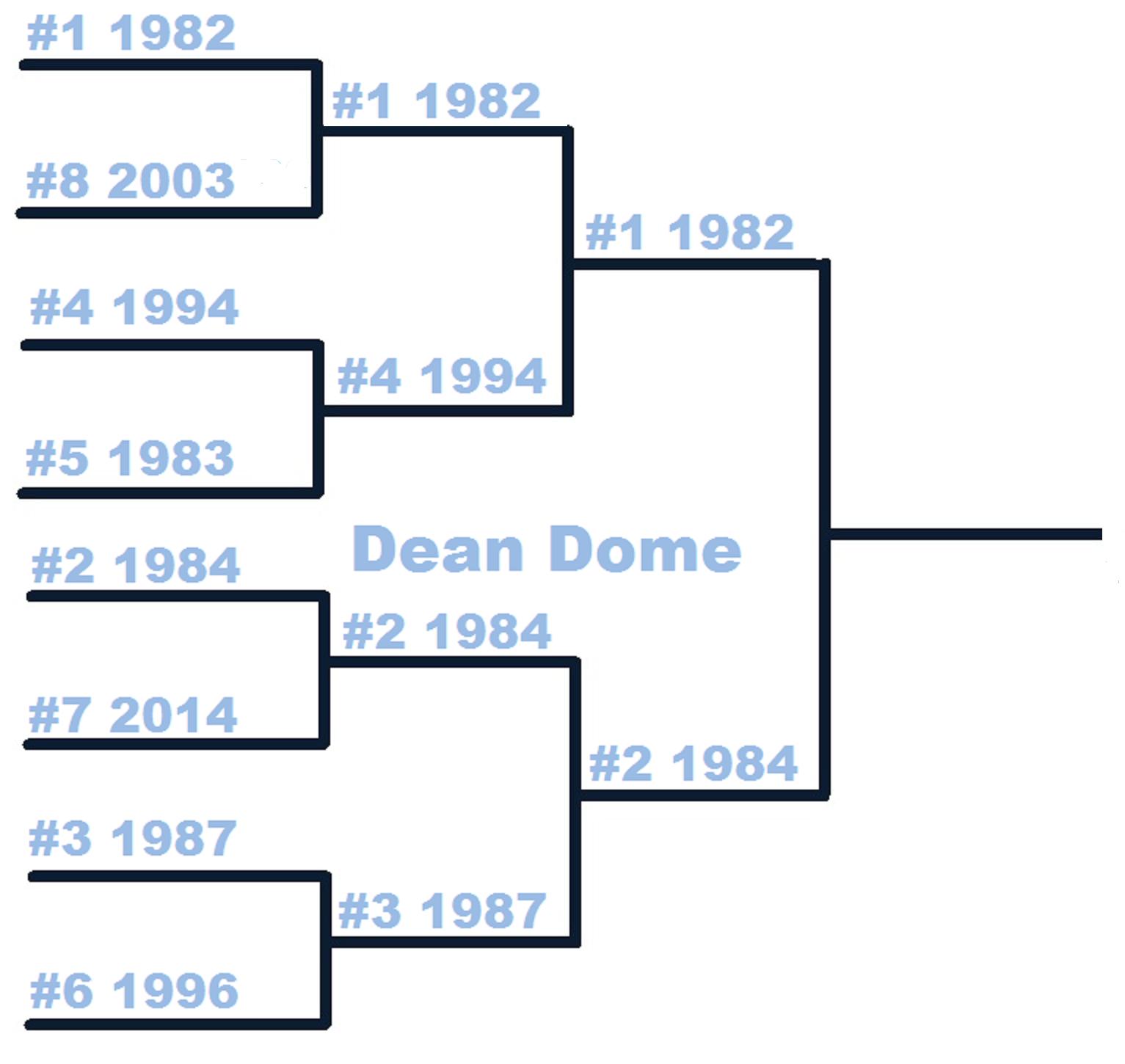 Thb_countdown_tournament-dean_dome-2nd_medium