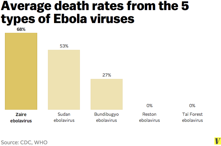 ebola mortality rate