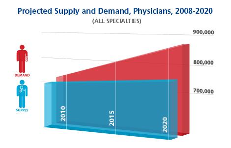 Workforcegraphic2012-data