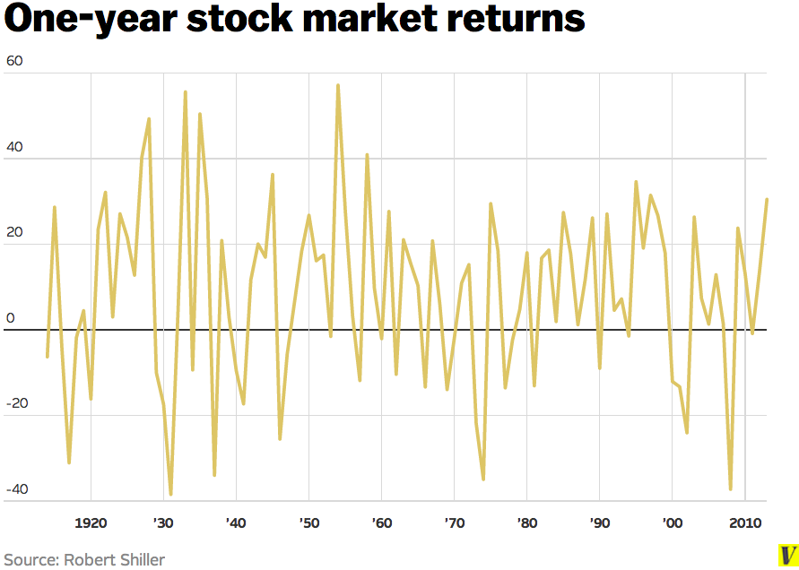 The Case For Investing In Stocks In Two Charts Vox