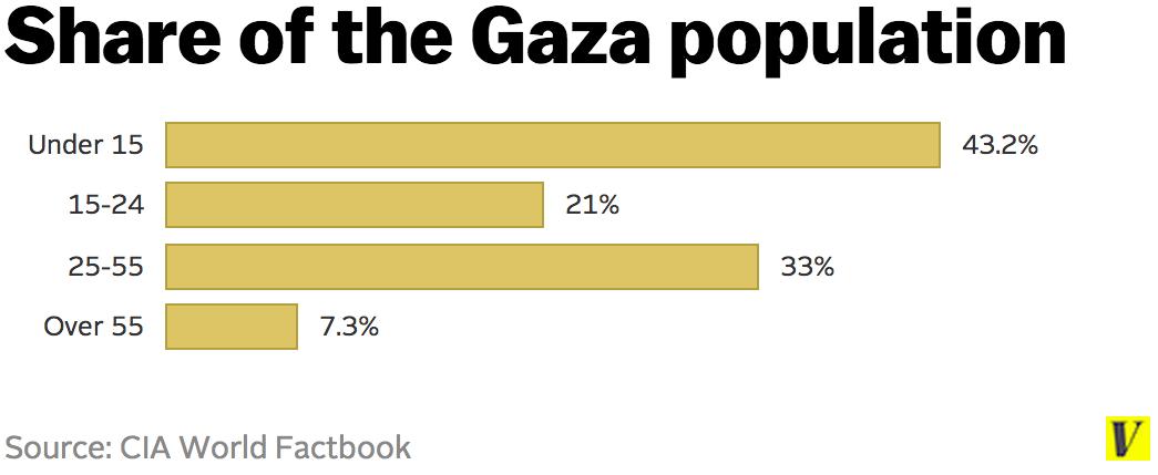 Gaza_population