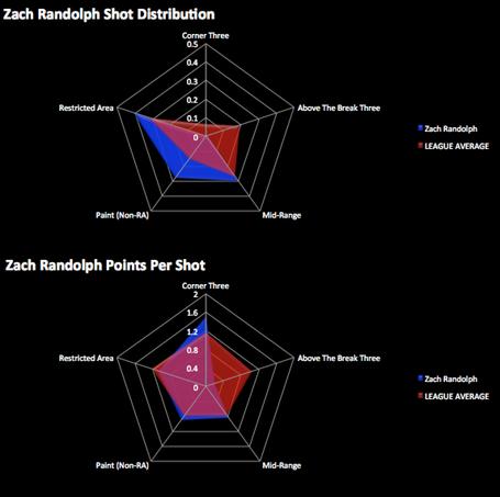 Zachrandolph_distributionvspps_medium