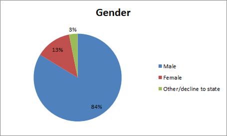 Gender_medium