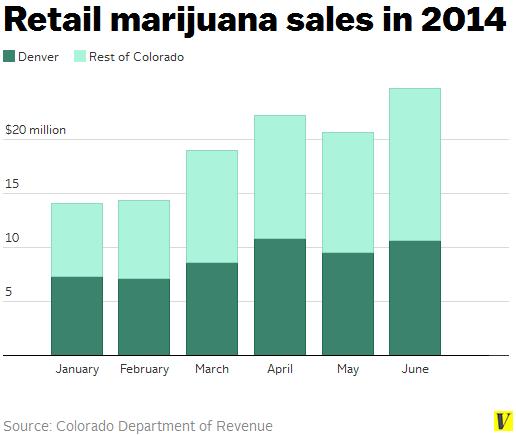 Retail_marijuana_sales_january-june