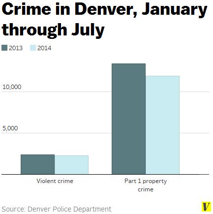 Crime_in_denver_january-july