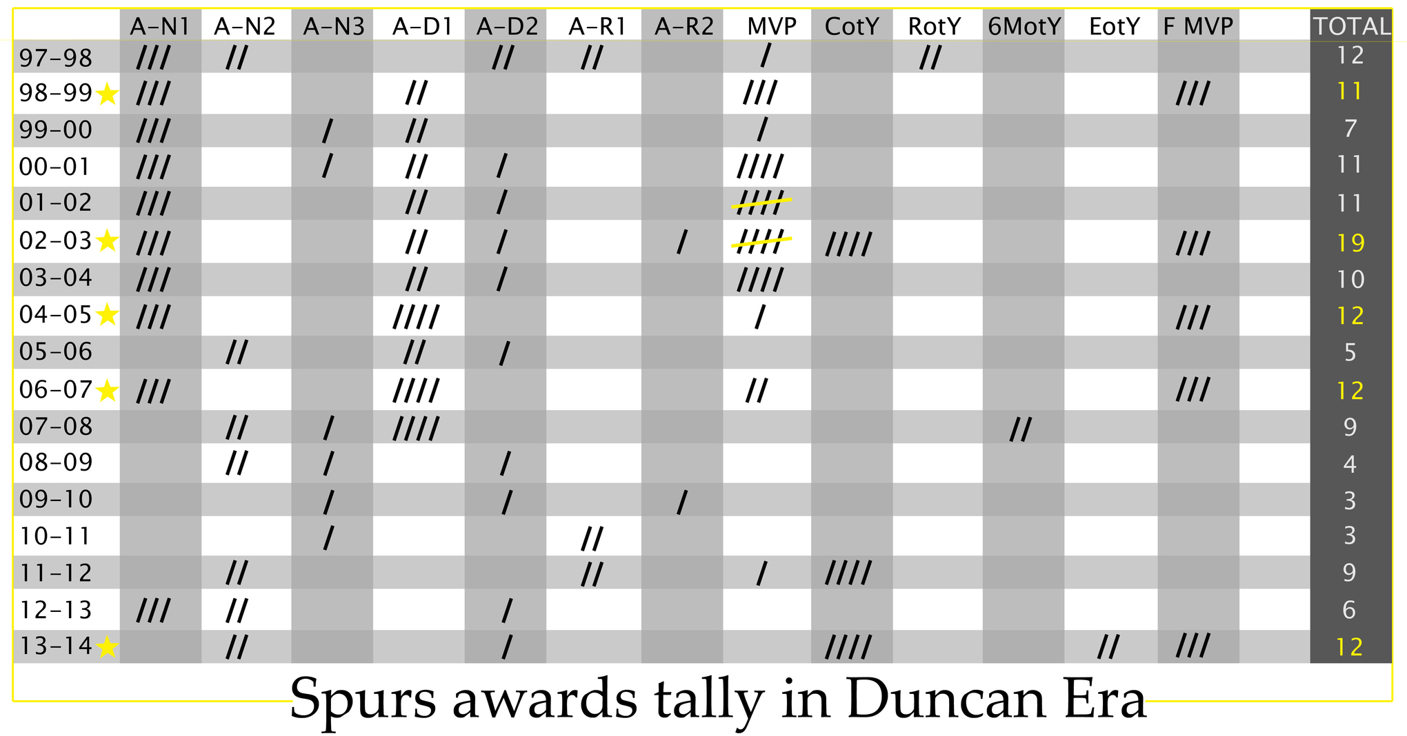 Award_chart