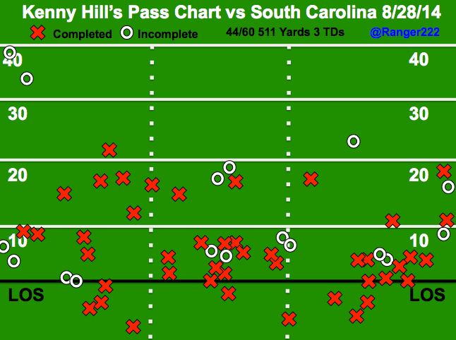 Texas_a_m_passing_charts_2014_pptx