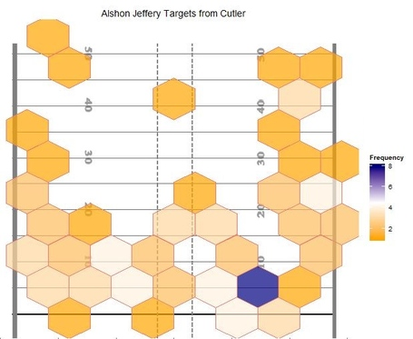 Jeffery_targets_freq_medium