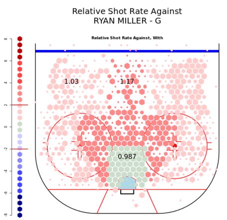 Miller_relative_shot_rate_against_medium