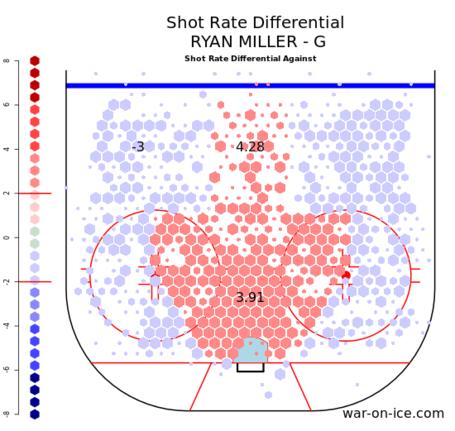 Miller_shot_differential_medium