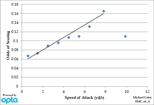 Speed_of_attack
