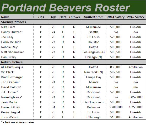 The (wholly Fictional) 2015 Portland Beavers