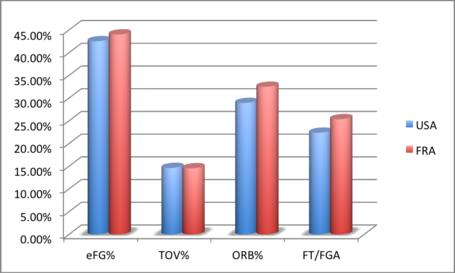 Usa_vs_france_four_factors_medium