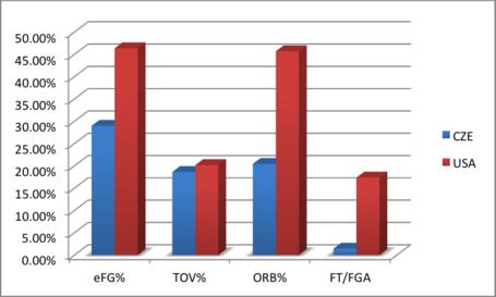 Four_factors_usa_vs_cze_medium