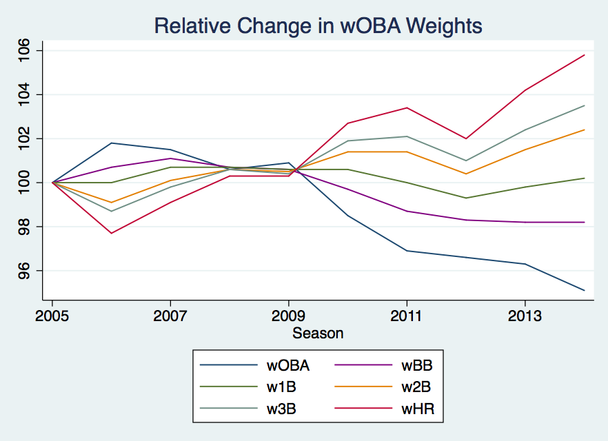The Increasing Payoff Of Power Examining Woba Weights Beyond The